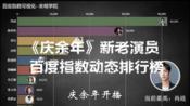 《庆余年》新老演员百度指数动态排行榜,谁能超越肖战登上第一宝座