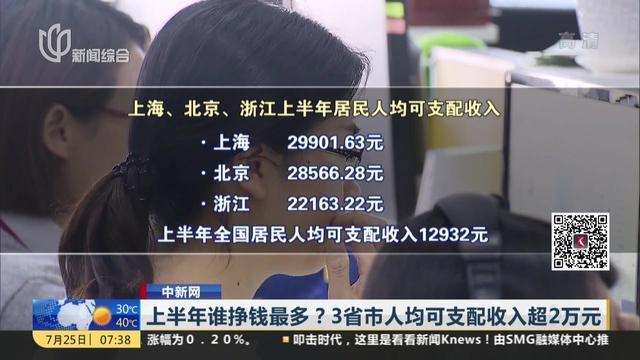 中新网:上半年谁挣钱最多? 3省市人均可支配收入超2万元