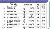 项目评估24-视频-上海交大-要密码到www.Daboshi.com—在线播放—优酷网,视频高清在线观看
