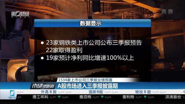 1534家上市公司三季报业绩预喜:A股市场进入三季报披露期
