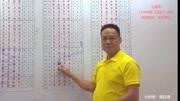 《说彩》2017-4-30七星彩开奖预测资讯(三)