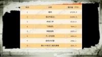 2017年11月7日电视剧网络播放量排行榜:《猎场》4