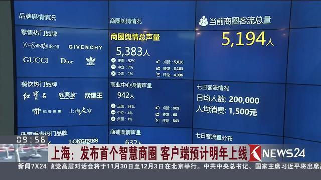 上海:发布首个智慧商圈 客户端预计明年上线
