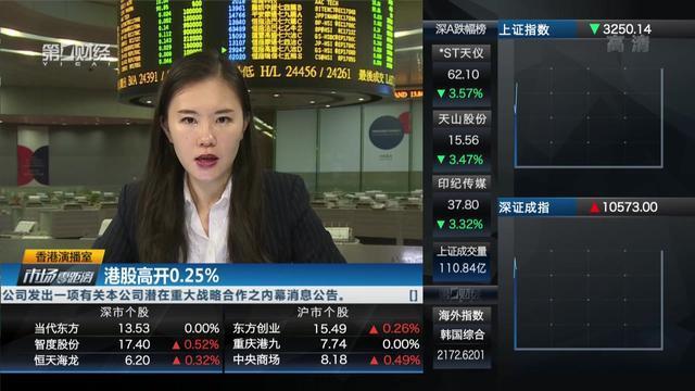 港股高开0.25%