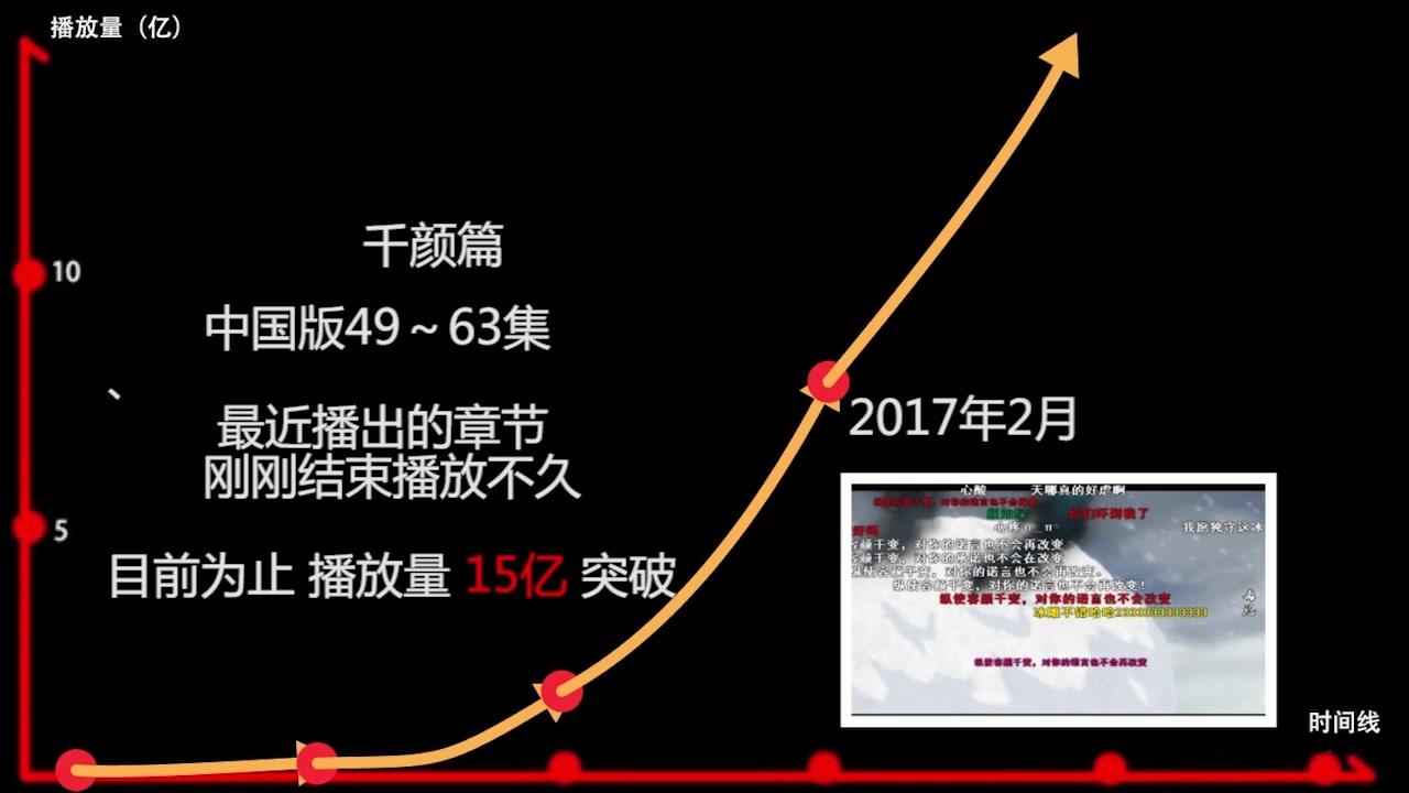 狐妖小红娘播放量走势 (中文修正数据版)