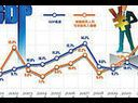 财经关键词之市场增支减收
