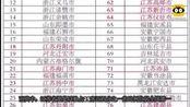 最新公布的百强县名单:江苏独占25席,这个县级市又稳坐第一