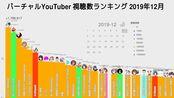 2019年 12月 vtuber虚拟youtuber频道观看数与关注数数据可视化