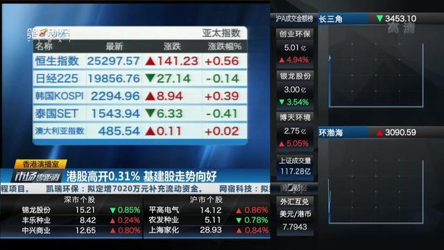 港股高开0.31% 基建股走势向好