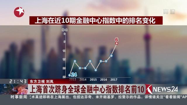 上海首次跻身全球金融中心指数排名前10