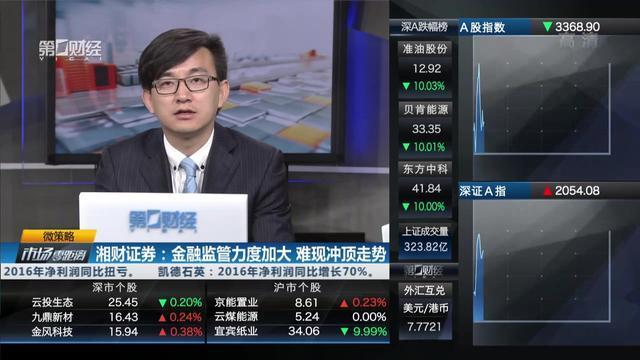 微策略:湘财证券——金融监管力度加大 难现冲顶走势