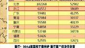 浙江:2014年平均工资出炉 浙江第二仅次于北京