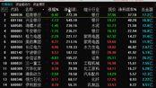 1.16优质中线股点评,各个绩优股,行业靠前,2股出现机会