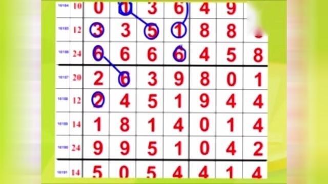 七星彩:2000期视频分析预测规律,彩票哥亲情奉献
